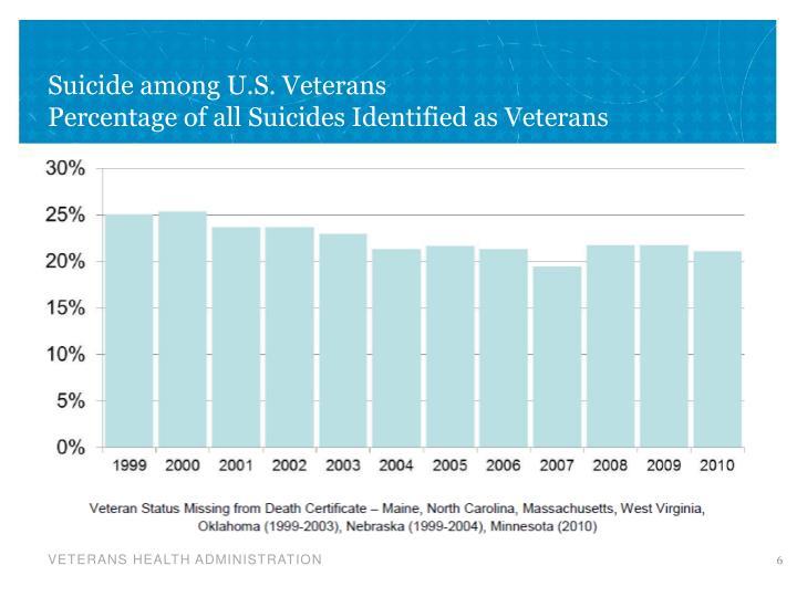 Suicide among U.S. Veterans