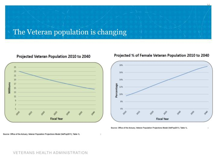 The Veteran population is changing