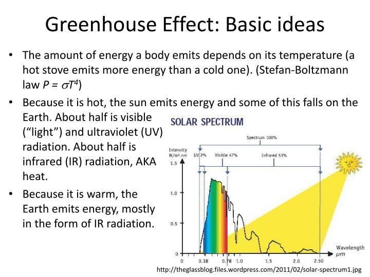 Greenhouse Effect: Basic ideas