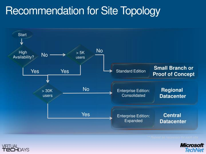Recommendation for Site Topology