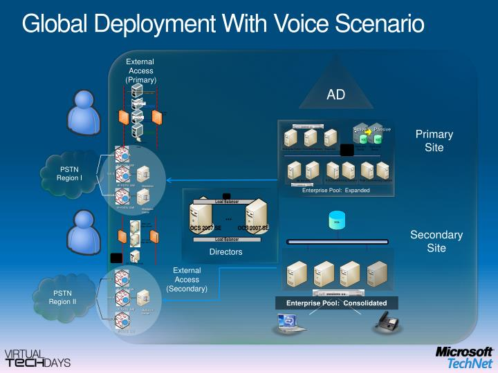 Global Deployment With Voice Scenario