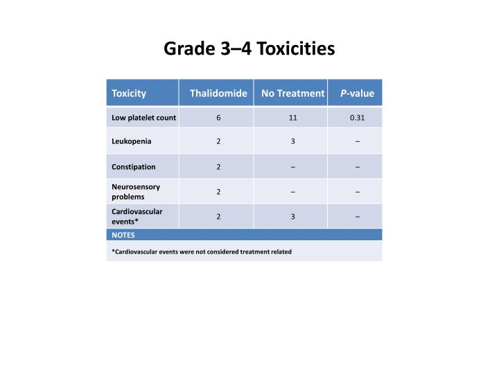Grade 3–4 Toxicities