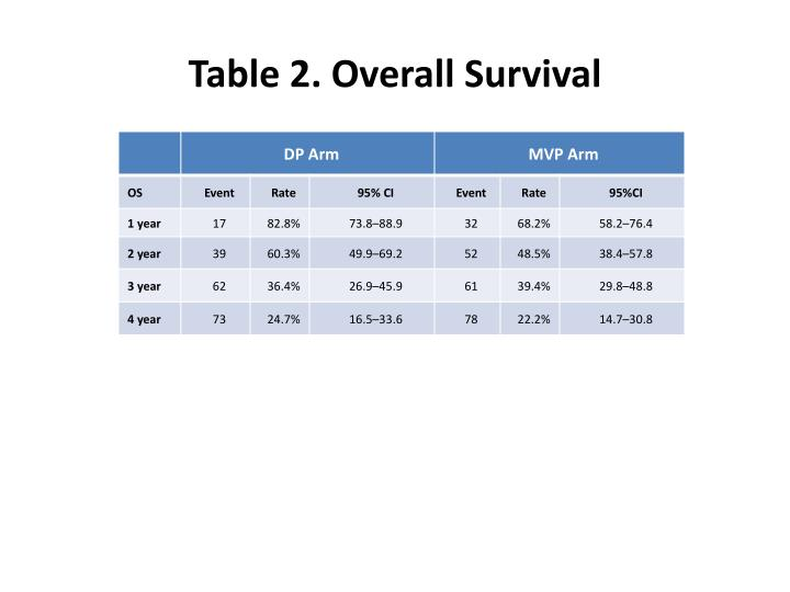 Table 2. Overall Survival