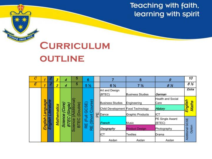 Curriculum outline