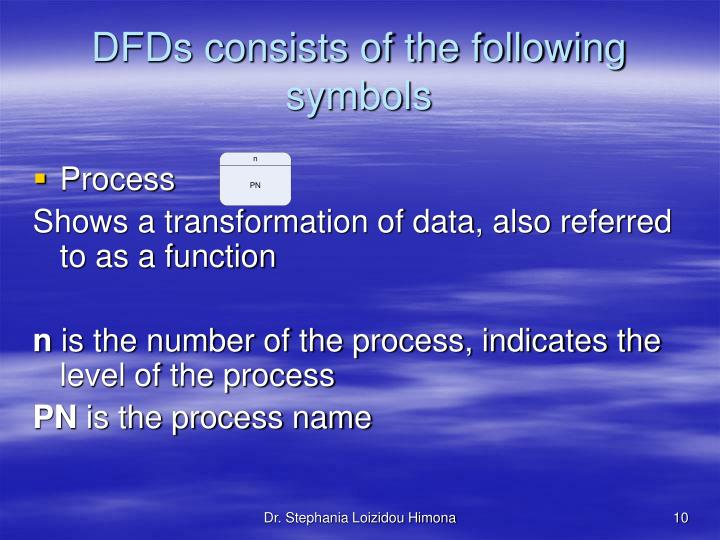 DFDs consists of the following symbols