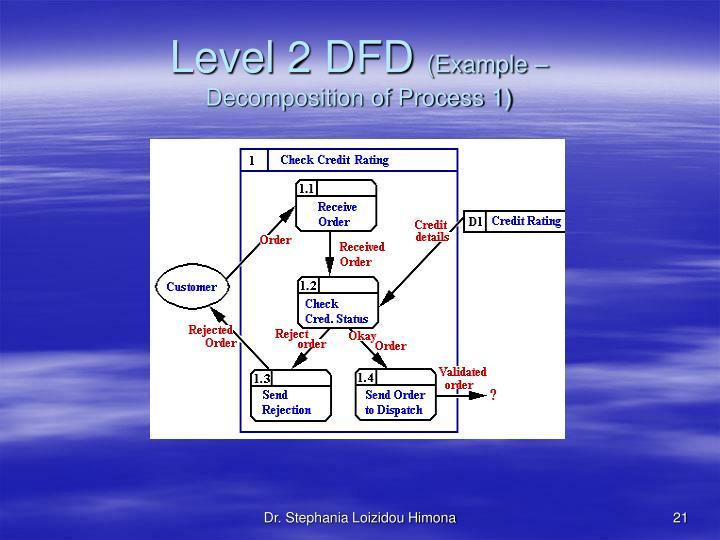 Level 2 DFD