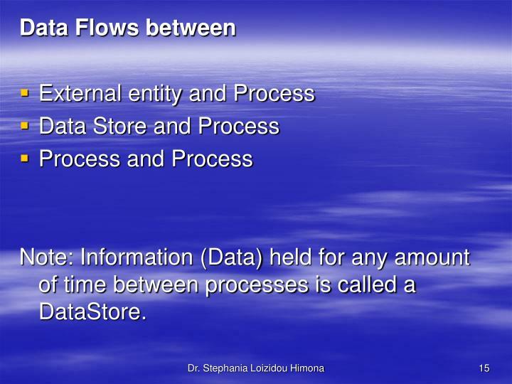 Data Flows between