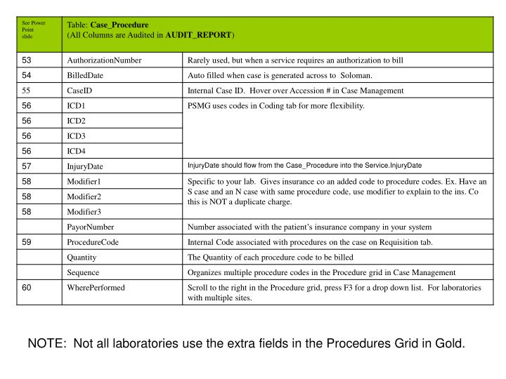 NOTE:  Not all laboratories use the extra fields in the Procedures Grid in Gold.