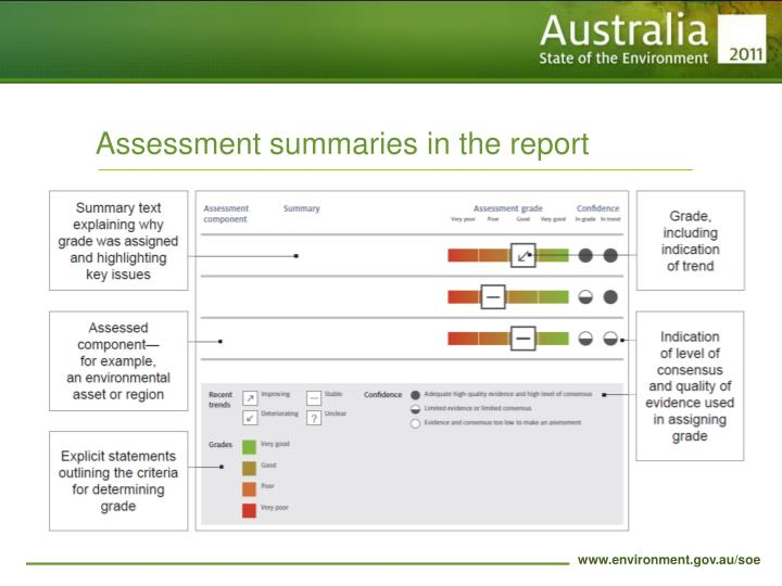 Assessment summaries in the report