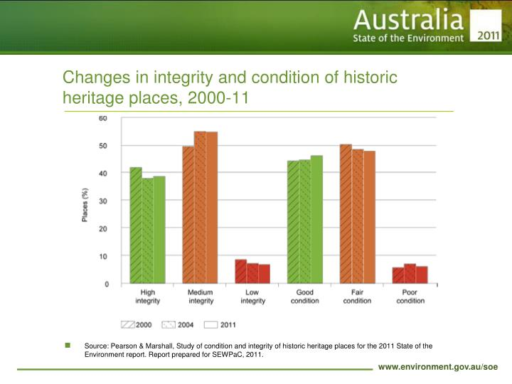 Changes in integrity and condition of historic heritage places, 2000-11
