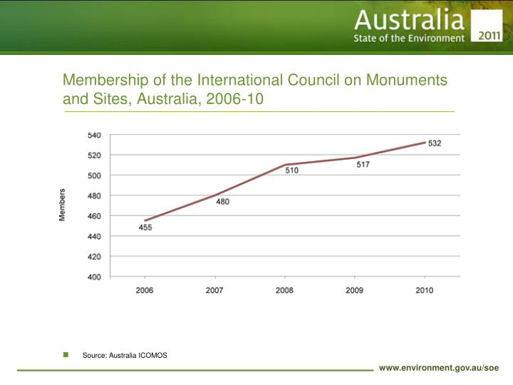 Membership of the International Council on Monuments and Sites, Australia, 2006-10