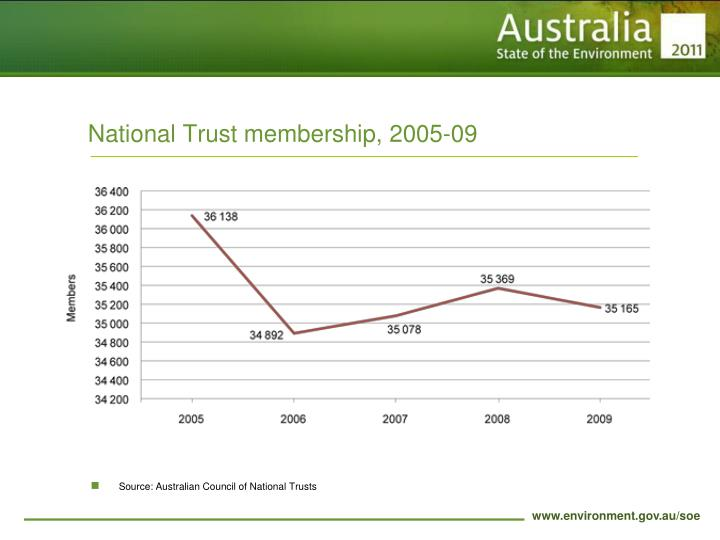National Trust membership, 2005-09