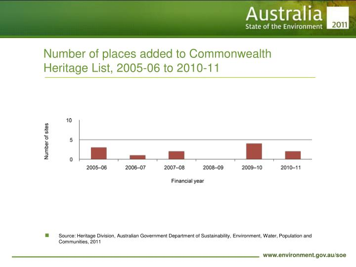Number of places added to Commonwealth Heritage List, 2005-06 to 2010-11