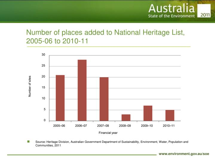 Number of places added to National Heritage List, 2005-06 to 2010-11