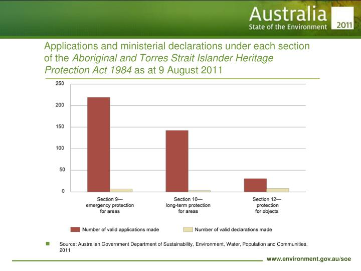 Applications and ministerial declarations under each section of the