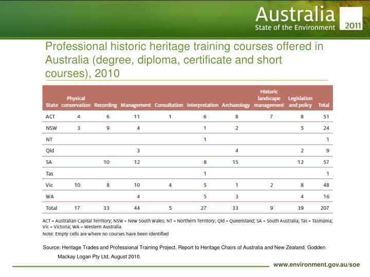 Professional historic heritage training courses offered in Australia (degree, diploma, certificate and short courses), 2010