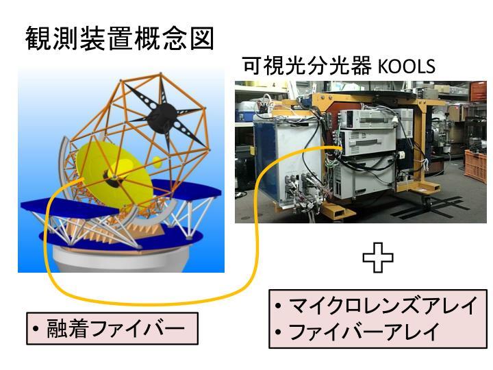 観測装置概念図