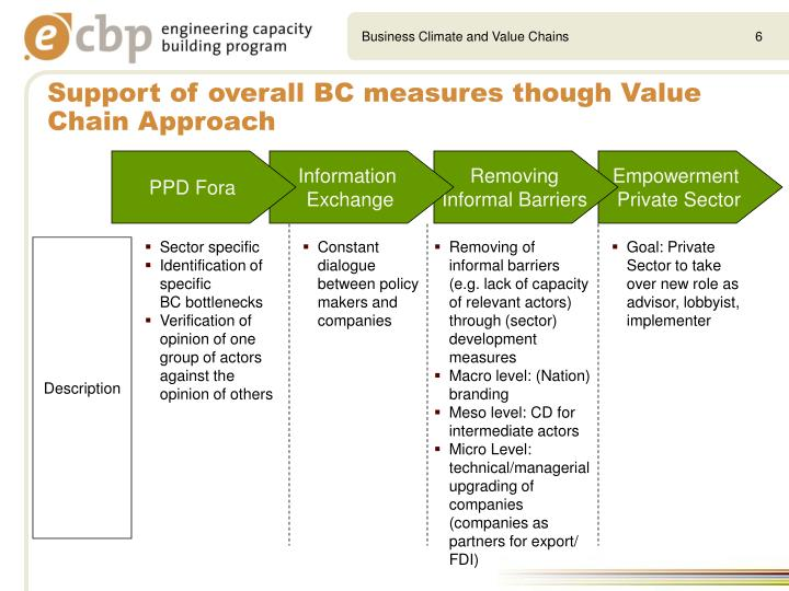 Business Climate and Value Chains