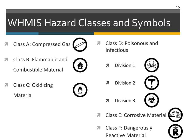 WHMIS Hazard Classes and Symbols