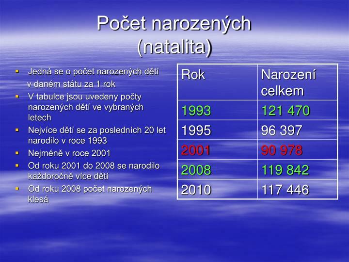Počet narozených