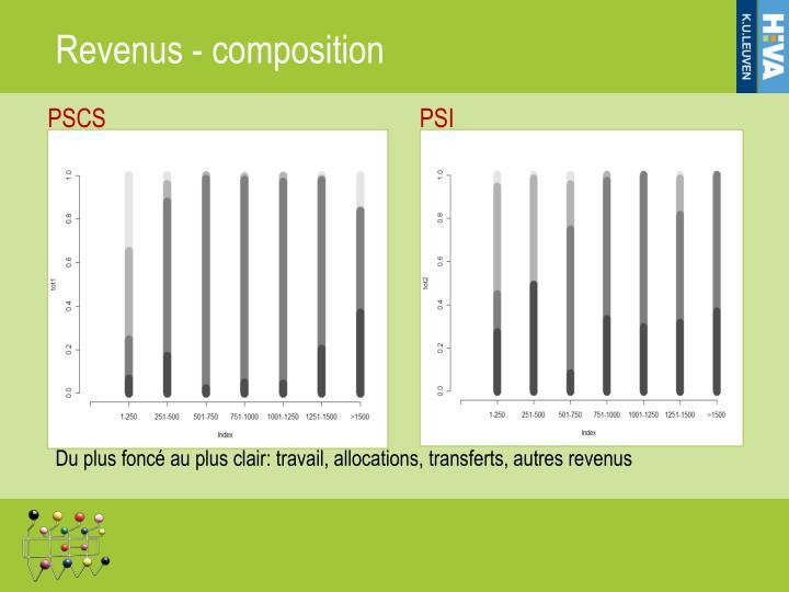 Revenus - composition
