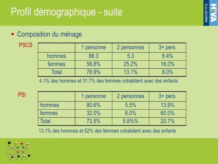 Profil démographique - suite