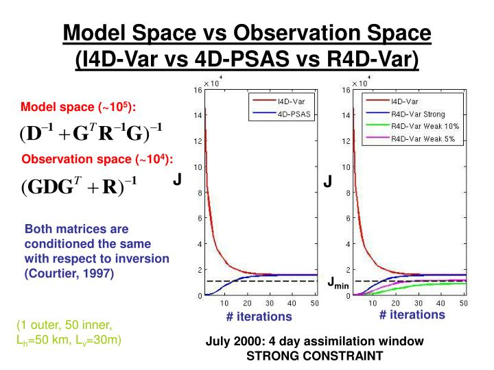Model Space vs Observation Space