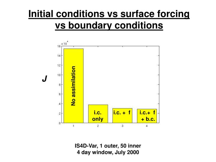 Initial conditions vs surface forcing