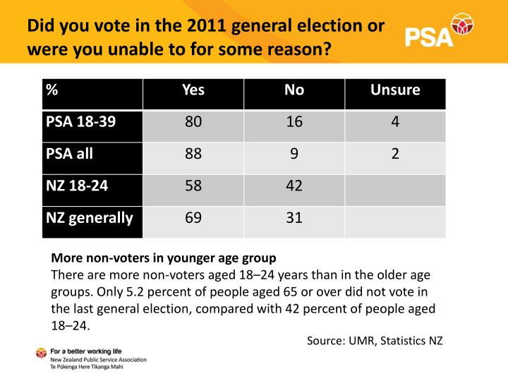 Did you vote in the 2011 general election or were you unable to for some reason?