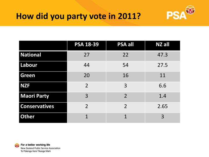 How did you party vote in 2011?