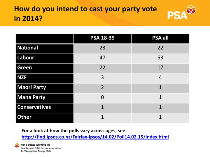 How do you intend to cast your party vote in 2014?