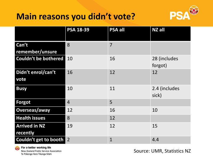 Main reasons you didn't vote?