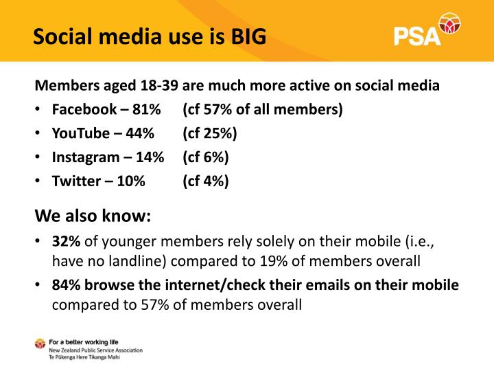 Social media use is BIG