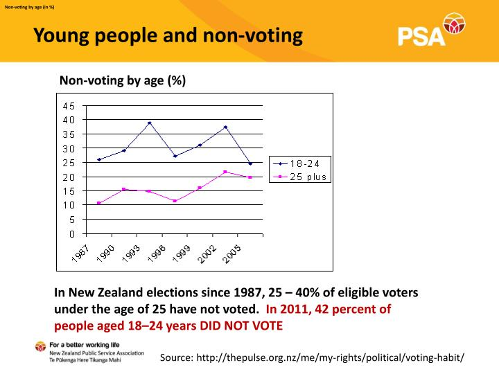 Non-voting by age (in %)