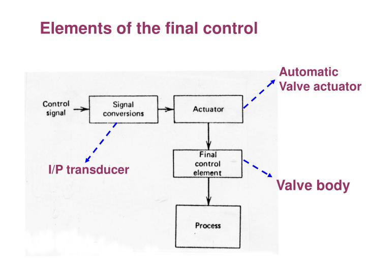 Elements of the final control