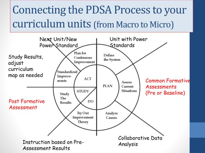 Connecting the PDSA Process to your curriculum units