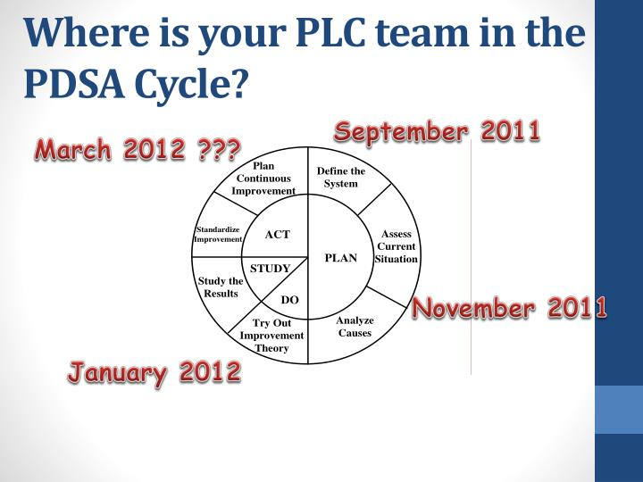 Where is your PLC team in the PDSA Cycle?