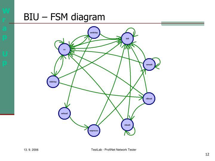 BIU – FSM diagram