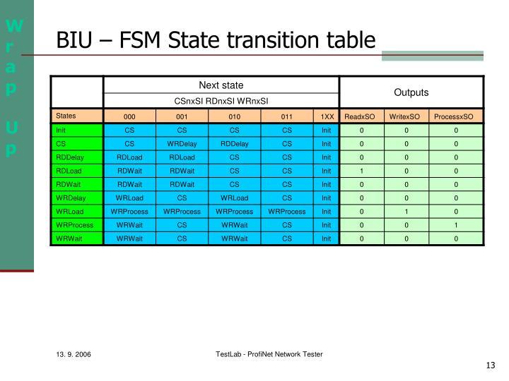 BIU – FSM State transition table