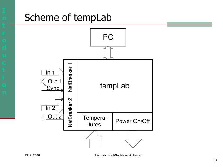 Scheme of tempLab