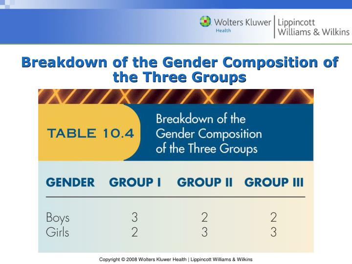 Breakdown of the Gender Composition of the Three Groups