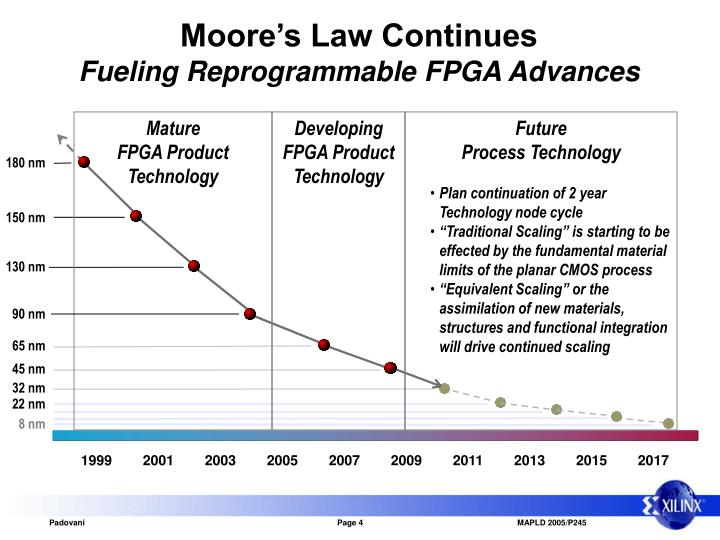Moore's Law Continues