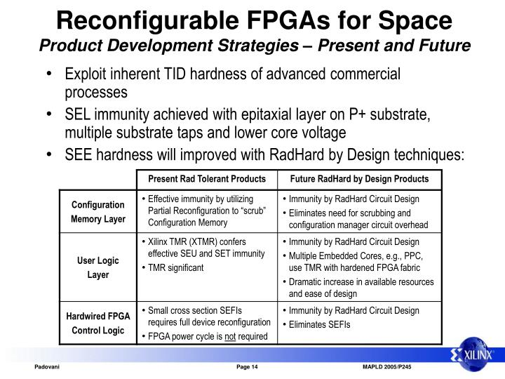 Reconfigurable FPGAs for Space