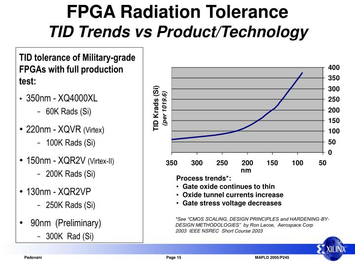 FPGA Radiation Tolerance