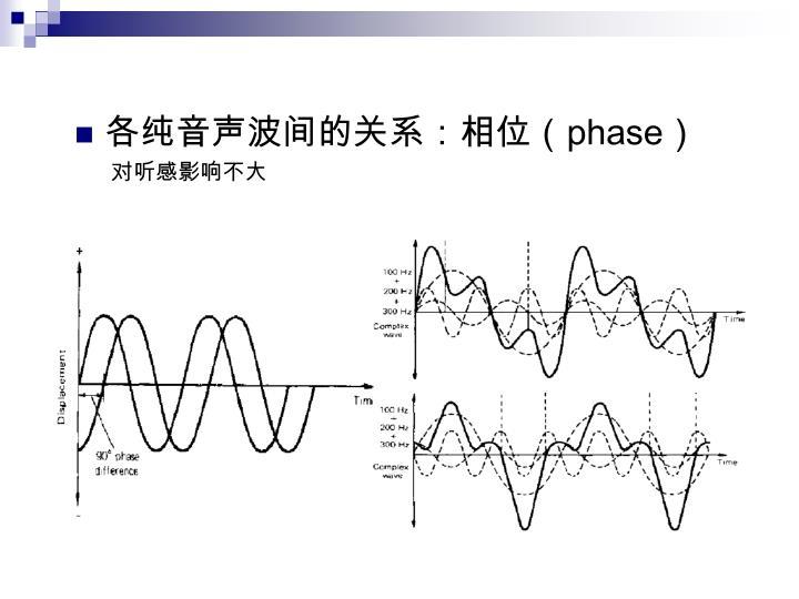 各纯音声波间的关系:相位(