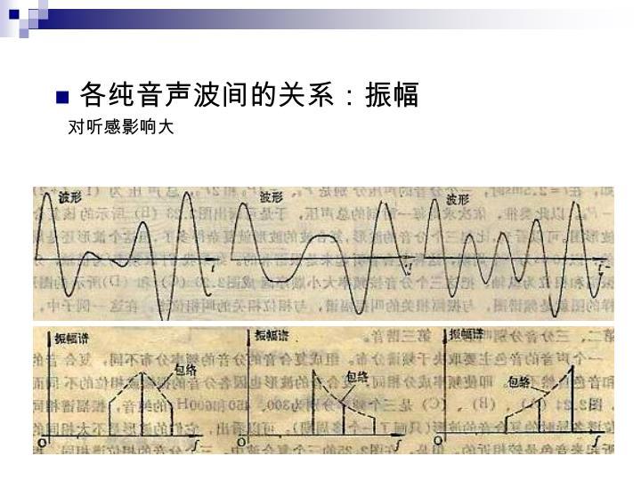 各纯音声波间的关系:振幅