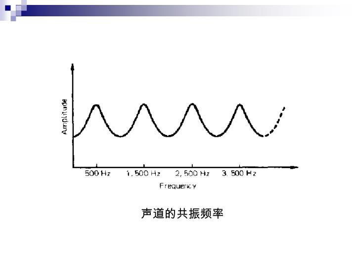声道的共振频率