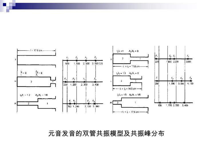 元音发音的双管共振模型及共振峰分布