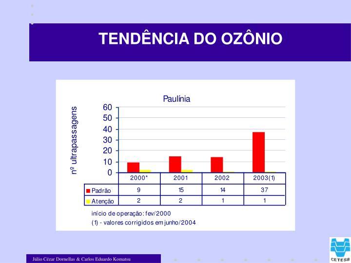 TENDÊNCIA DO OZÔNIO