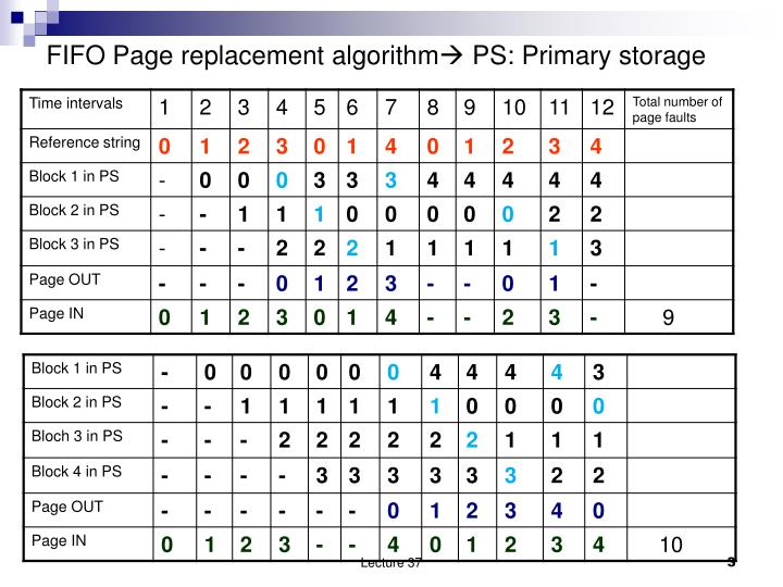 Fifo page replacement algorithm ps primary storage